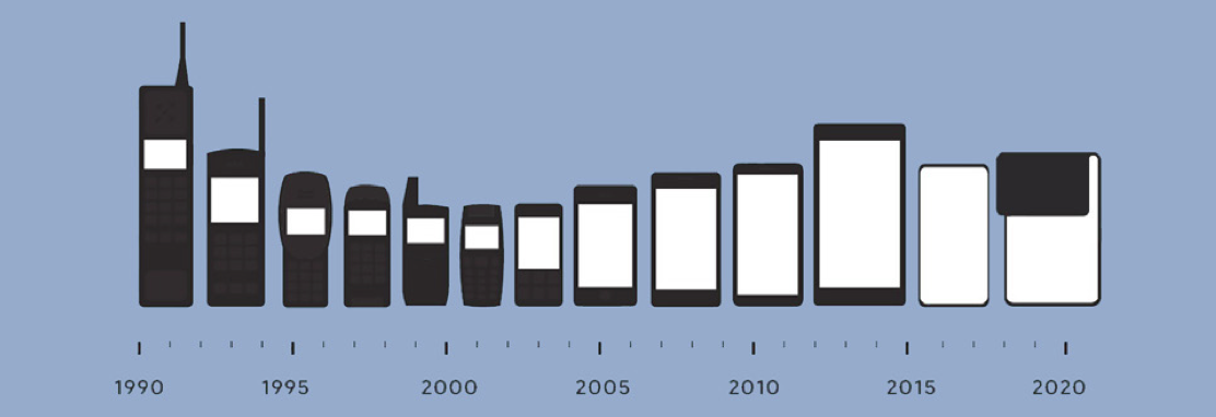 Timeline of mobile phone